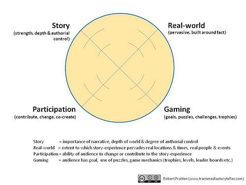 diagrama-transmedia-robert-pratten