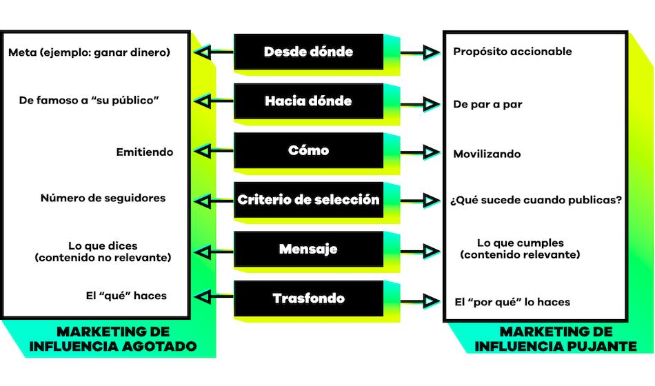 influencia-exfluencia-FLUOR-lifestyle-eduardo-pradanos-innovacion-audiovisual